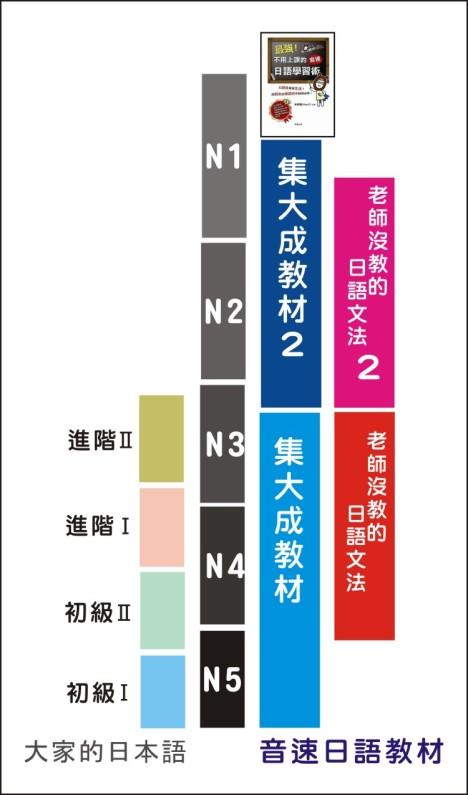 大家日語比較圖